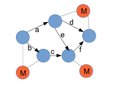 graph+m